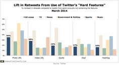 """Which of Twitter's """"Hard Features"""" Can Drive the Most ReTweets?      Overall, photos averaged a 35% boost in retweets across the 5 areas examined – TV, news, music, government and politics, and sports – followed by videos, which averaged a 28% increase. The three remaining """"hard features"""" were more closely grouped: those with quotes averaged 19% more retweets, while those with a number saw 17% more retweets and those with hashtags a 16% increase."""