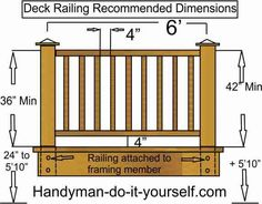 Wood Deck Rail Parts -Most rail systems use horizontal members running between the posts as top and bottom rails to create the frame for the infill. Description from pinterest.com. I searched for this on bing.com/images