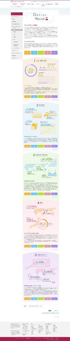 数字で見るワコール | CSR | ワコールホールディングス