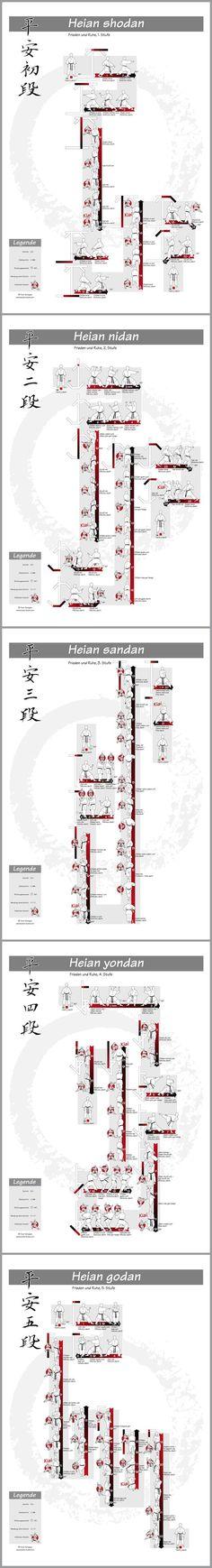 Basis-Kata Shotokan