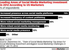Social Media Marketing Investments for 2012 - Marketing efforts spreading beyond Facebook, Twitter and LinkedIn...and Pinterest!