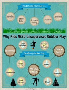 "While camp isn't ""unsupervised play"" (thank goodness!) it provides a unique environment where counselors play WITH campers, instead of just watching, and allow campers to make choices about ways to use unstructured time in the great outdoors. This is why that's important..."