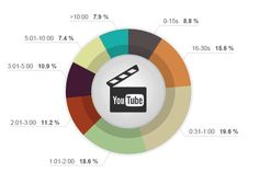 7 extremely useful online video marketing tools