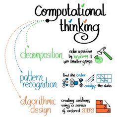 Computational Thinking and Coding - Definition Computer Class, Computer Programming, Computer Science, Computer Literacy, Kids Computer, Computer Coding, Computing Display, Visual Note Taking, Visual Thinking