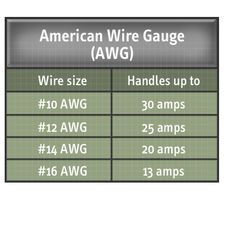 Irwin industrial tools 2078300 8 inch self adjusting wire stripper the american wire gauge awg table describes what amperage each electrical wire size can greentooth Gallery