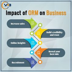 This infographic clearly explains the impact of #ORM on businesses!