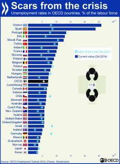 """Around 42 million are jobless in the OECD area; """"Time is running out to prevent scars from the crisis becoming permanent"""", said OECD Secretary-General Angel Gurría. Read our Employment Outlook 2015 Cv Canada, Economic Justice, World Data, Unemployment Rate, Heart Of Europe, Forced Labor, Beautiful Arabic Words, Spain And Portugal, One In A Million"""