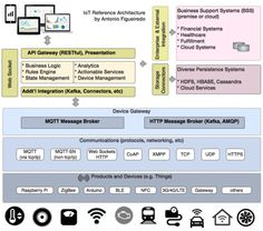 customer experience reference architecture - Google Search