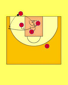 Pick'n'Roll. Resources for basketball coaches.: FC Barcelona BLOB Play (1)