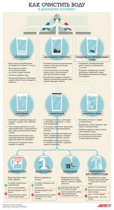Как сделать воду из-под крана безопасней? Инфографика | Инфографика | Аргументы и Факты
