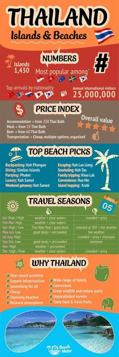 Infographic on Thailand's Islands and beaches including tourism stats and information, price index, top beaches, travel seasons, and Unique Selling Points for Thailand. Thailand Vacation, Thailand Travel Tips, Phuket Thailand, Asia Travel, Thailand Honeymoon, Visit Thailand, Croatia Travel, Hawaii Travel, Italy Travel