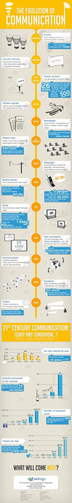 The evolution of #communication: drums and pigeons through Twitter and smartphones. #infographic