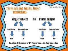 Subject Verb Agreement Visual FREEBIE! Repinned by SOS Inc. Resources http://pinterest.com/sostherapy.