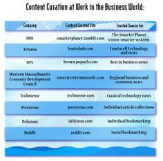 Content curation examples at work in the business world