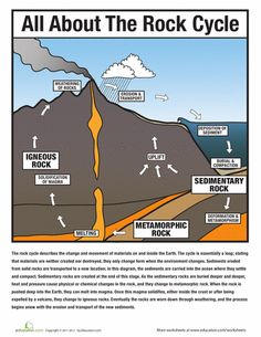 Worksheets: All About the Rock Cycle