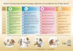 Zabawy z rocznym dzieckiem – czyli jak wspierać rozwój dziecka - OLOMANOLO | OLOMANOLO Activities For 2 Year Olds, Baby Games, Baby Play, Sensory Play, Kids And Parenting, Baby Room, Psychology, Blog, Marcel