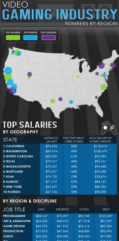 Top Gaming Studios, Schools & Salaries For The Gaming Industry