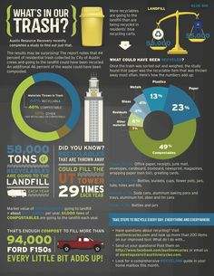 What's In Our Trash? | Austin EcoNetwork