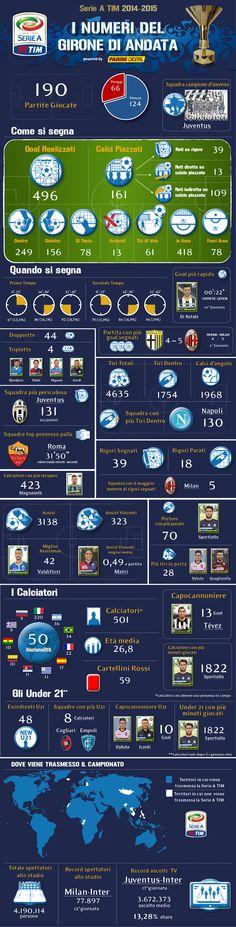 Serie A TIM Infografic