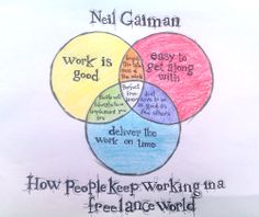Neil Gaiman's fantastic 2012 commencement address about living the freelance life, adapted in a Venn diagram.