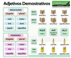 Spanish Grammar Notes and Reference Guide about Demonstrative Adjectives (Adjetivos Demonstrativos) by Woodward Spanish. Spanish Grammar, Spanish Vocabulary, Spanish Words, Spanish English, Spanish Language Learning, Spanish Teacher, Spanish Classroom, Learn A New Language, How To Speak Spanish