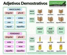 Les démonstratifs (ficha de gramática)