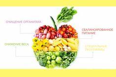 Говорят что нельзя полностью исключать какой-то вид пищи питание должно быть сбалансированным. Но как похудеть?