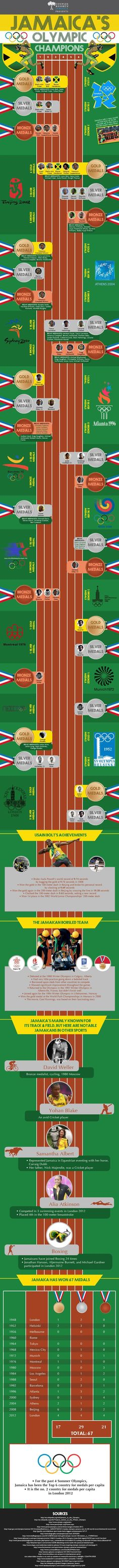 Jamaican Olympians Throughout History