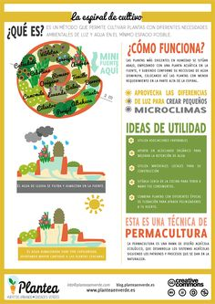 """Una espiral de cultivo es un diseño utilizado en permacultura, donde se hace uso de la gravedad y de la posición del sol para crear múltiples """"microclimas"""" en un espacio…"""