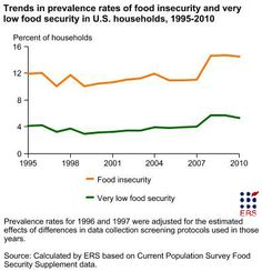Trends in prevalence rates of food insecurity and very low food security in U.S. households, 1995 - 2010