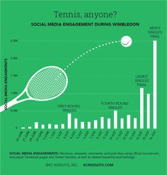 The Men's Singles final generated the most social media engagements of Wimbledon 2017.