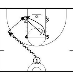 38 best basketball images youth basketball plays basketball coach Athletic Coach Resume image result for youth basketball plays to the post youth basketball plays basketball drills