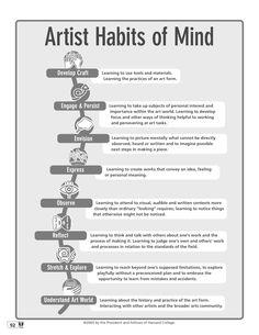 Artist Habits of Mind Texas Art Teacher High School Art, Middle School Art, Arte Elemental, Art Doodle, Classe D'art, Art Handouts, Habits Of Mind, Bulletins, Art Worksheets