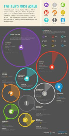 Super Creative Infographics by Column Five