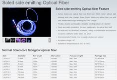 soled side Emitting Optical fiber Fiber Optic Lighting, Color Change, Flexibility, Back Walkover