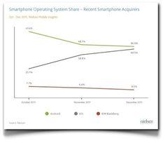 iPhone 4S: el efecto en el mercado de un solo terminal