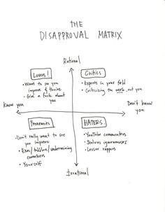 Disapproval Matrix