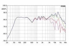 Lautsprecher Shop   CT 265 BPA Lautsprecher-Bausatz (1364)   Lautsprecher Selbstbau