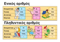 Educational Activities, Learning Activities, Learn Greek, Greek Language, School Hacks, Happy Kids, Teaching English, Fun Learning, Special Education