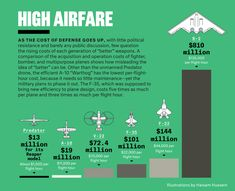 Some Comparative Military Aircraft costs