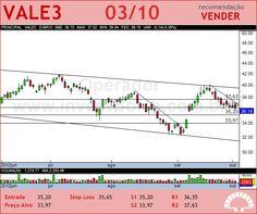 VALE - VALE3 - 03/10/2012 #VALE3 #analises #bovespa