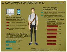 ROPO: Kit de la rentrée crosscanal #2 : Portrait du consommateur ROPO