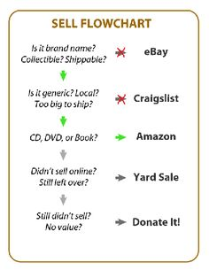 You have better things to do with your like than #managedebt - pay it all off. #LiveWildAndFree  Where to Sell Your Crap Flowchart | Man vs. Debt