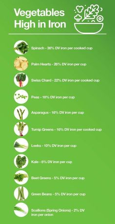 Which Vegetables Are High in Iron VeggieShake is part of Iron rich foods - Knowing which vegetables are high in iron is a great first step in making sure you never have to suffer the symptoms of iron deficiency anemia on a vegetarian or vegan diet Anemia Diet, Food For Anemia, Foods With Iron, Foods High In Iron, High Iron Diet, Iron Filled Foods, Recipes High In Iron, Iron Rich Recipes, Foods High In B12