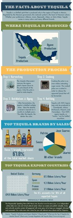 A look at the rise of #tequila - Find out more with this #infographic http://www.finedininglovers.com/blog/food-drinks/food-infographics-tequila/
