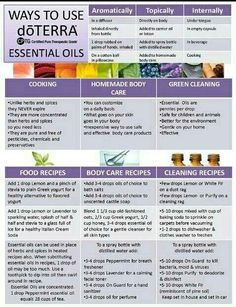 doTERRA uses by Pam Fulton Lear