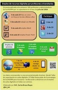Infografías con PowerPoint « Educacion – articuloseducativos.es