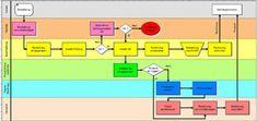 Das Ablaufdiagramm, Flussdiagramm, Prozessablaufdiagramm Microsoft Excel, Tricks, Periodic Table, Organization, Organizational Chart, Drawing Board, Sequence Of Events, Studying, Periodic Table Chart