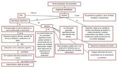 Bases psicológicas del aprendizaje: Mapas conceptuales-Teorías psicologías del aprendizaje Diagram, Mind Maps, Vestidos, Languages