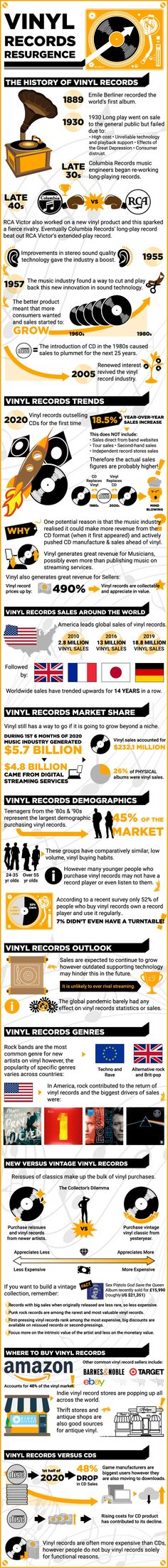 Vinyl Records Resurgence Statistics and Infographic | Vinyl Restart Sell Vinyl Records, Columbia Records, Music Labels, Information Design, Compact Disc, Music Industry, New Artists, Statistics, Infographic